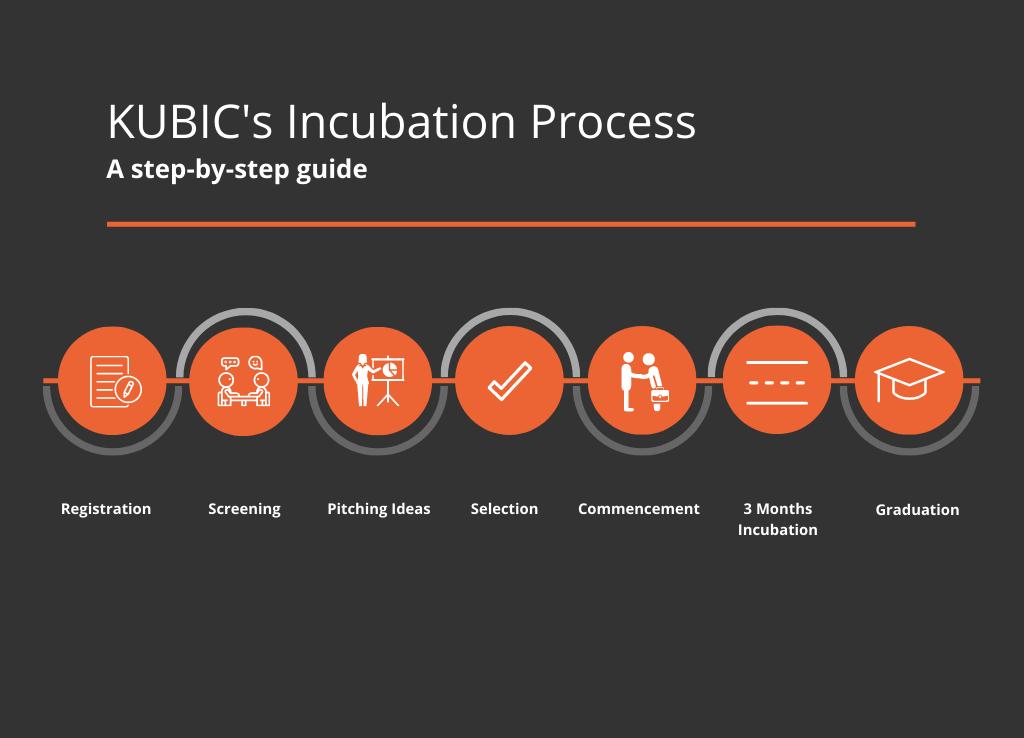 _Enrollment Process Flowchart kubic